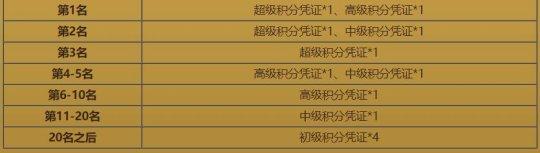 """《热血传奇》第22期跨服战""""胜者为王"""" 积分奖励说明"""