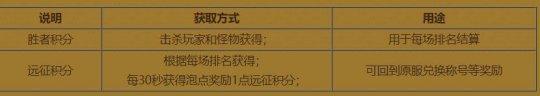 """《热血传奇》第22期跨服战""""胜者为王"""" 赛制解析"""